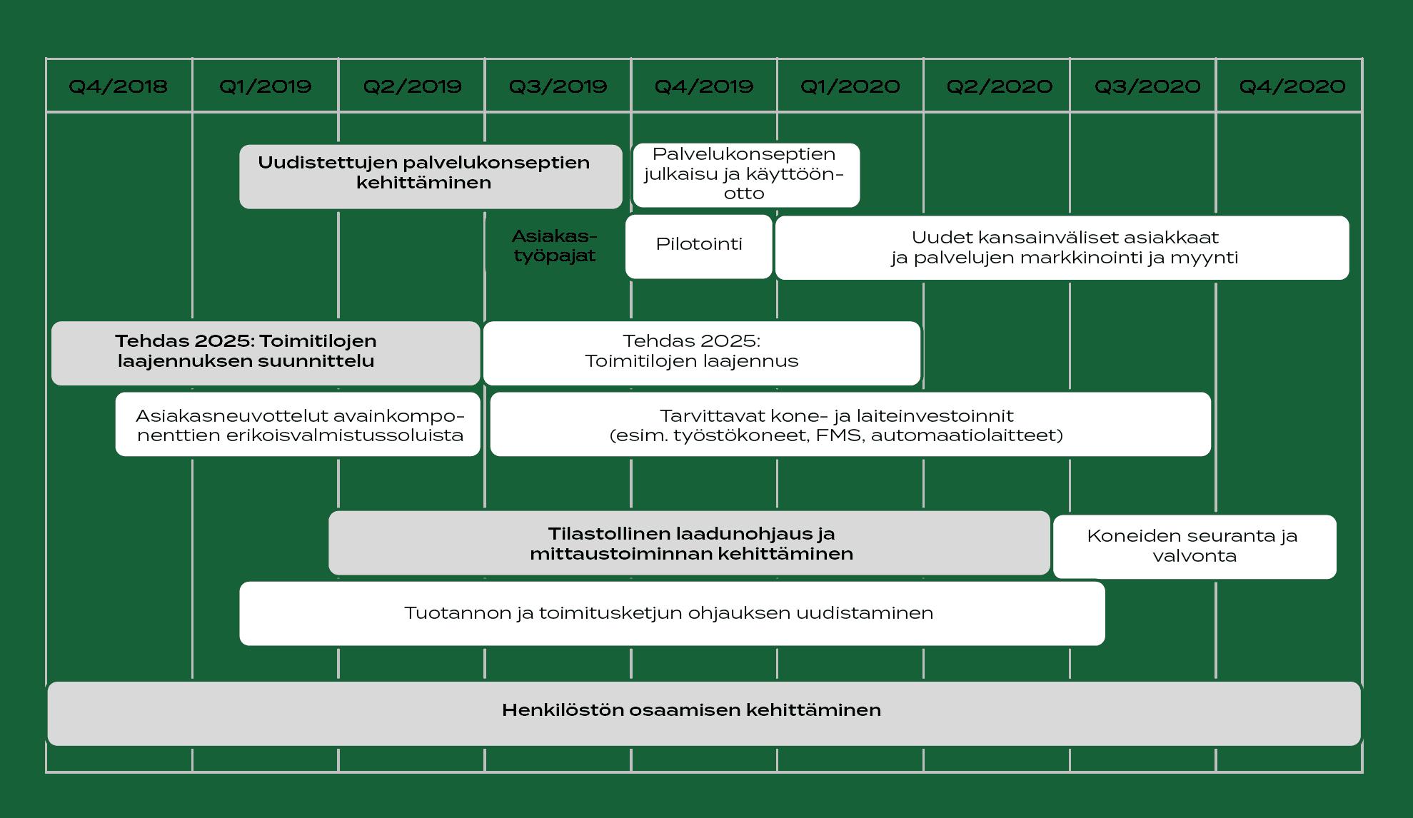 Salon Konepajan Kehittämispolku 2018 - 2020